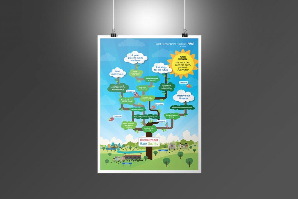 NHS West Hertfordshire Hospitals Poster